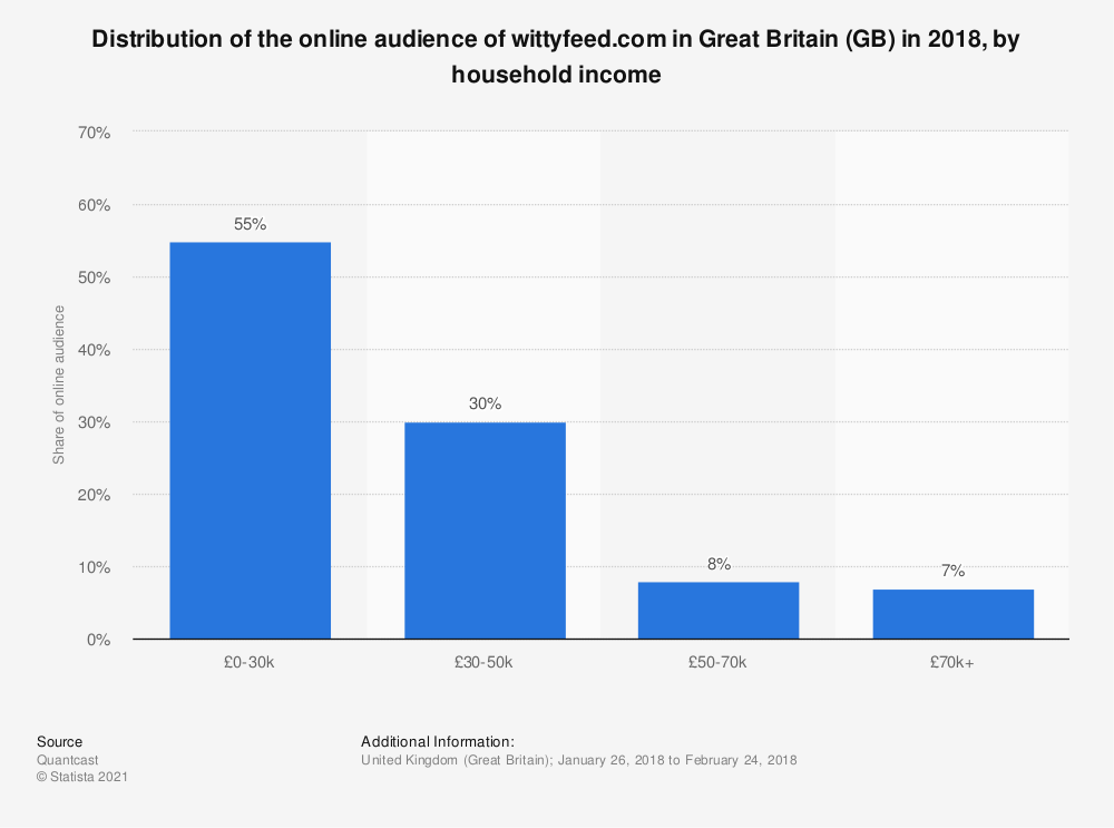 Statistic: Distribution of the online audience of wittyfeed.com in Great Britain (GB) in 2018, by household income | Statista