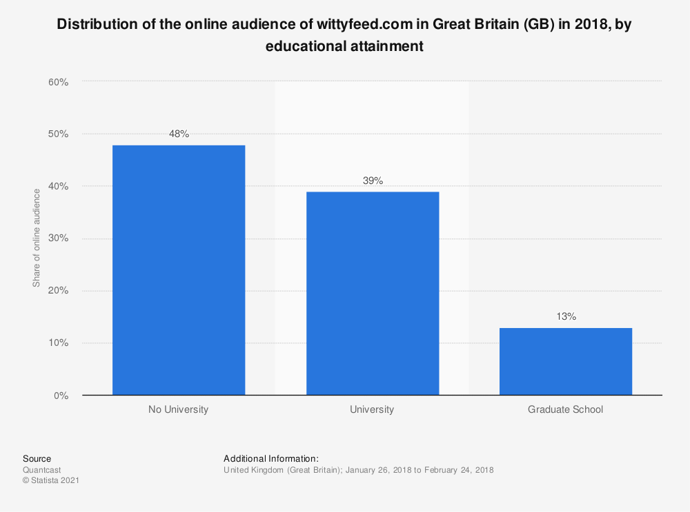 Statistic: Distribution of the online audience of wittyfeed.com in Great Britain (GB) in 2018, by educational attainment | Statista
