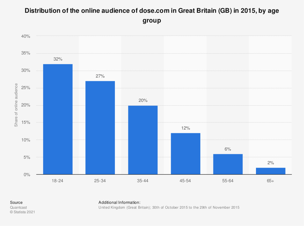 Statistic: Distribution of the online audience of dose.com in Great Britain (GB) in 2015, by age group | Statista