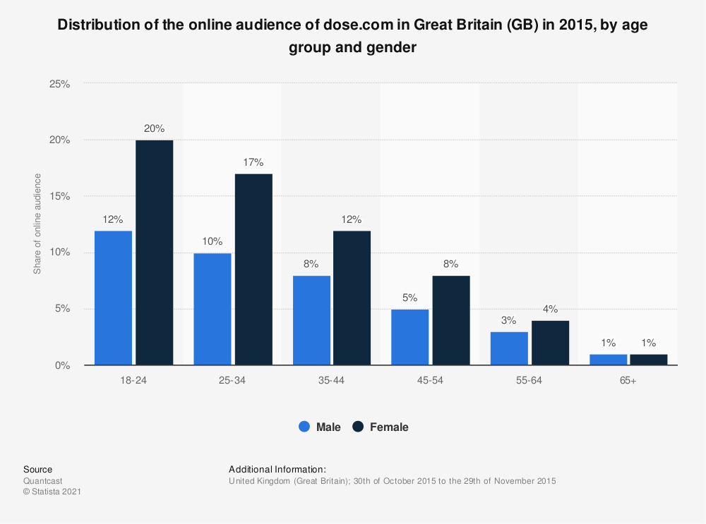 Statistic: Distribution of the online audience of dose.com in Great Britain (GB) in 2015, by age group and gender | Statista