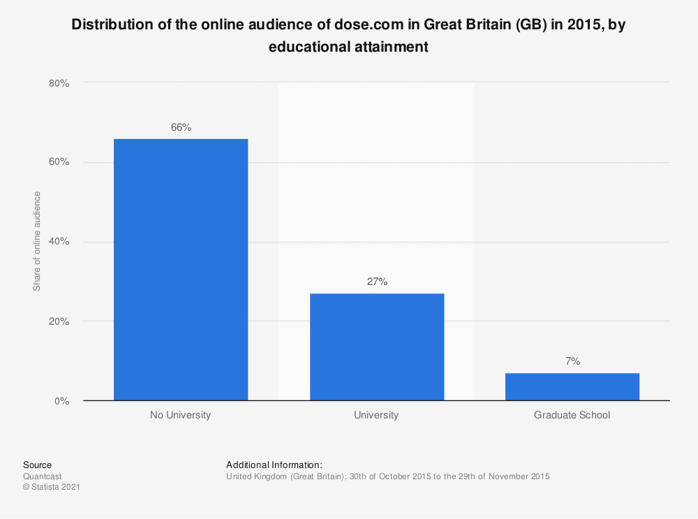 Statistic: Distribution of the online audience of dose.com in Great Britain (GB) in 2015, by educational attainment | Statista