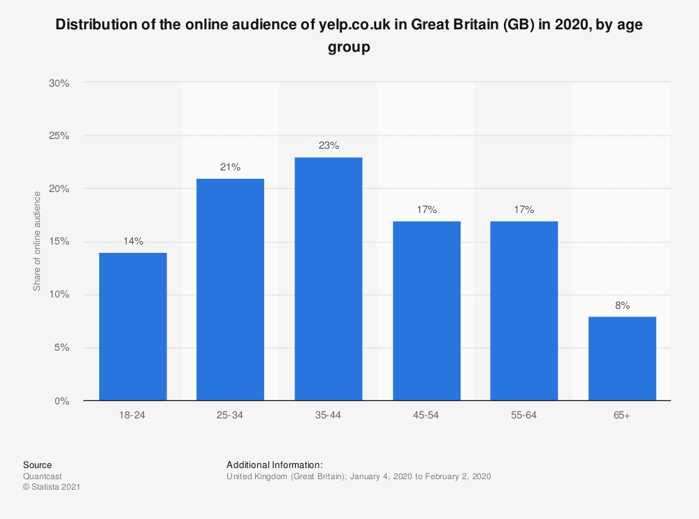 Statistic: Distribution of the online audience of yelp.co.uk in Great Britain (GB) in 2018, by age group | Statista