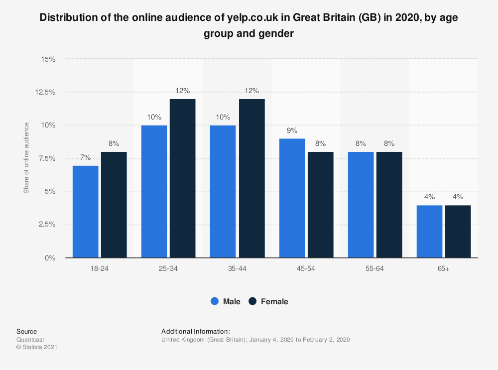 Statistic: Distribution of the online audience of yelp.co.uk in Great Britain (GB) in 2020, by age group and gender | Statista