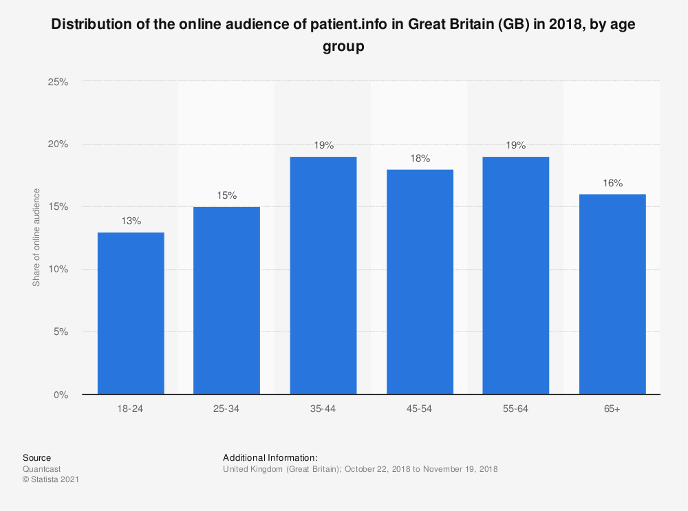 Statistic: Distribution of the online audience of patient.info in Great Britain (GB) in 2018, by age group | Statista