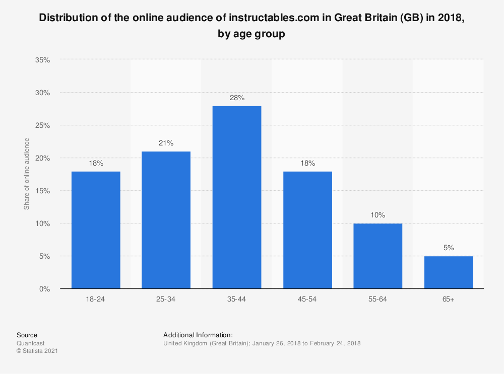 Statistic: Distribution of the online audience of instructables.com in Great Britain (GB) in 2018, by age group | Statista