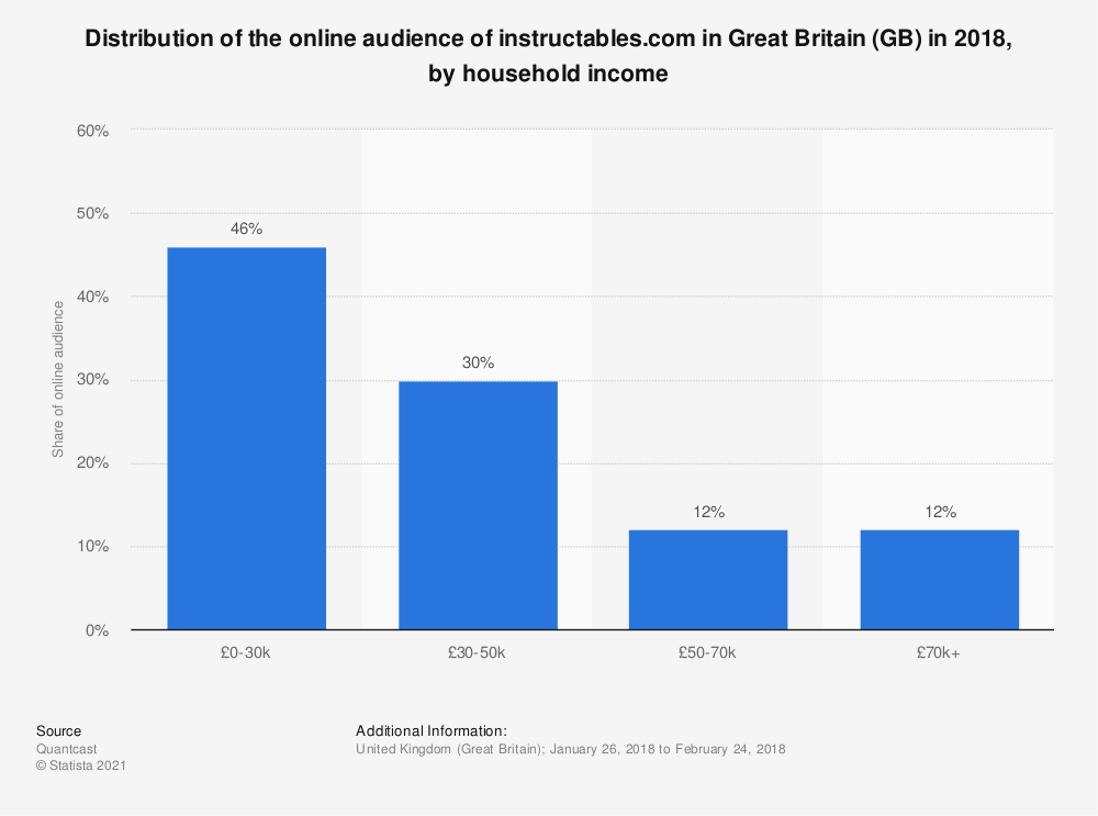 Statistic: Distribution of the online audience of instructables.com in Great Britain (GB) in 2018, by household income  | Statista