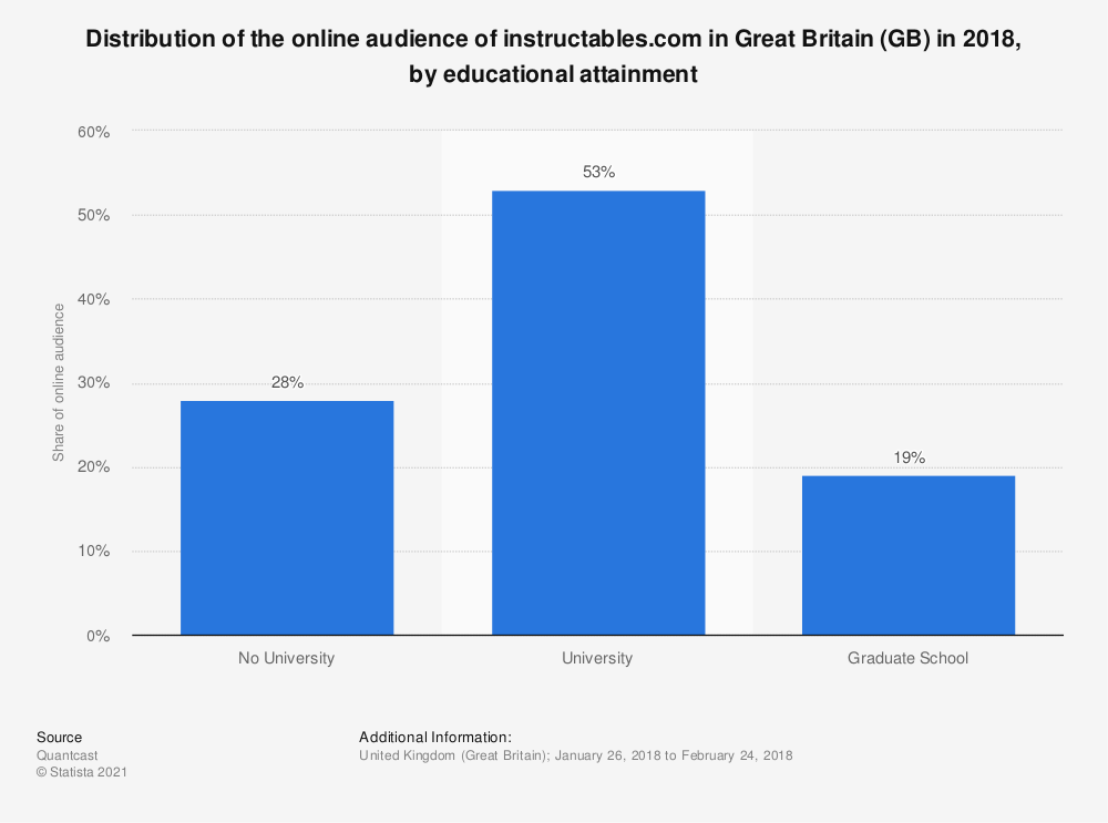Statistic: Distribution of the online audience of instructables.com in Great Britain (GB) in 2018, by educational attainment | Statista