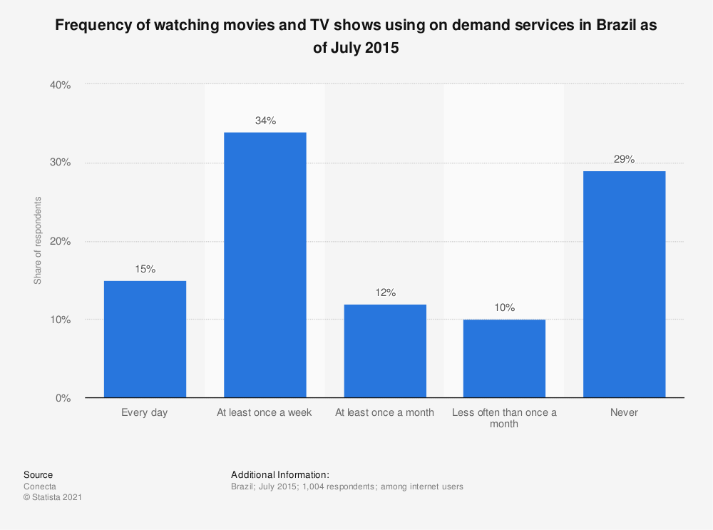 Statistic: Frequency of watching movies and TV shows using on demand services in Brazil as of July 2015 | Statista