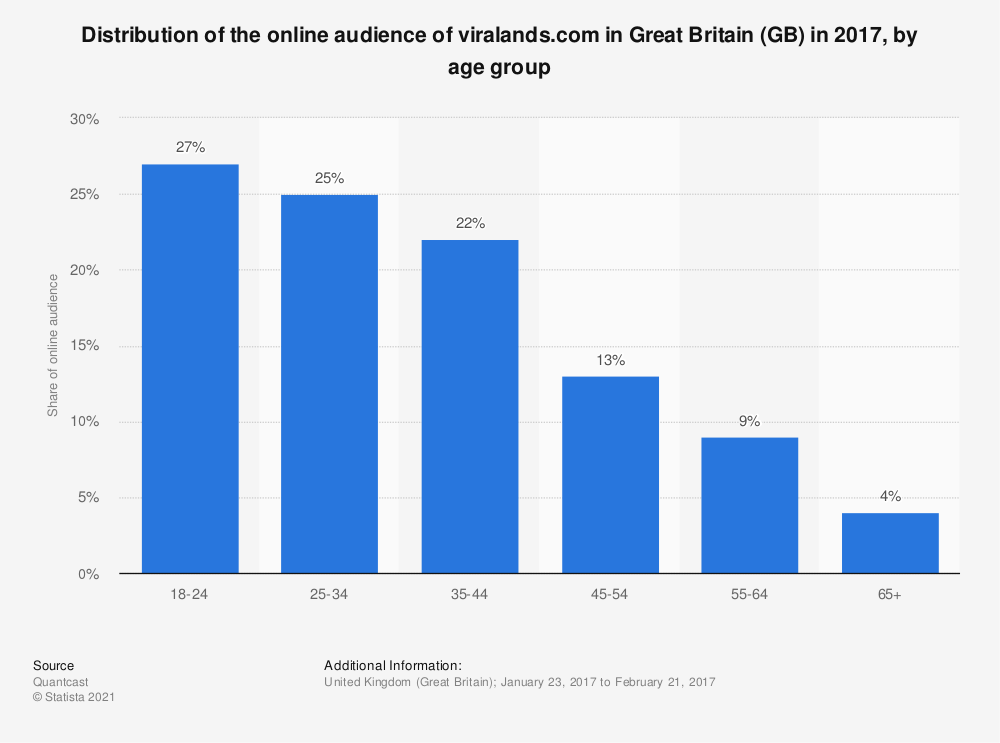 Statistic: Distribution of the online audience of viralands.com in Great Britain (GB) in 2017, by age group | Statista