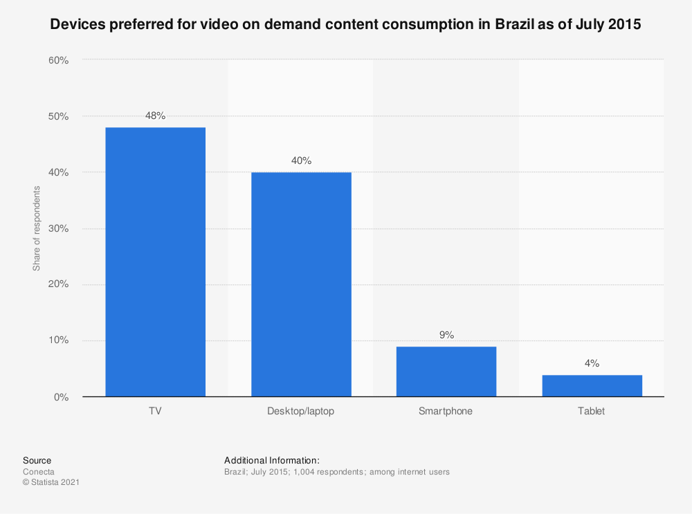 Statistic: Devices preferred for video on demand content consumption in Brazil as of July 2015 | Statista