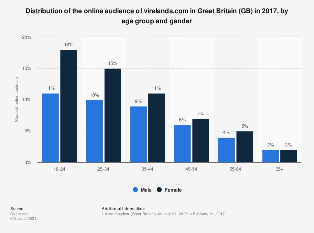 Statistic: Distribution of the online audience of viralands.com in Great Britain (GB) in 2017, by age group and gender | Statista