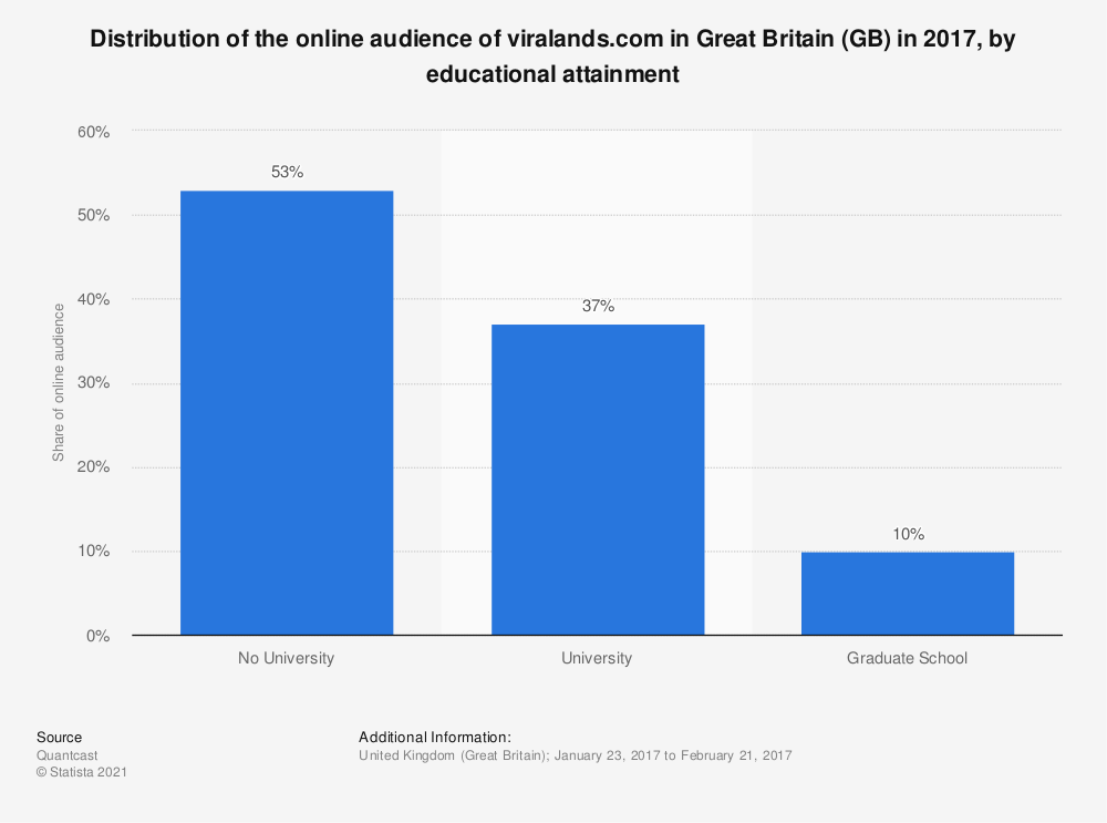 Statistic: Distribution of the online audience of viralands.com in Great Britain (GB) in 2017, by educational attainment | Statista