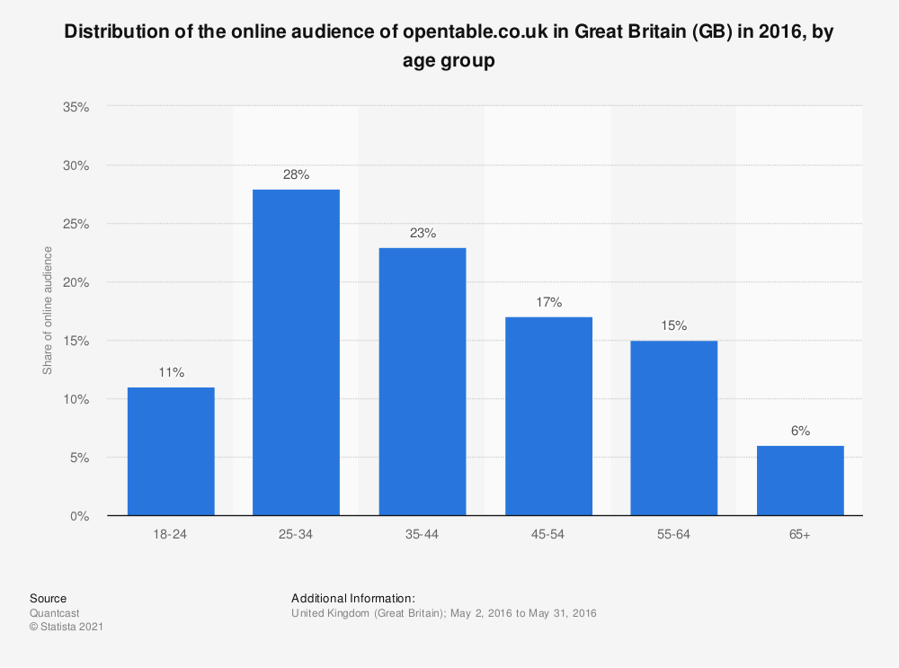 Statistic: Distribution of the online audience of opentable.co.uk in Great Britain (GB) in 2016, by age group | Statista