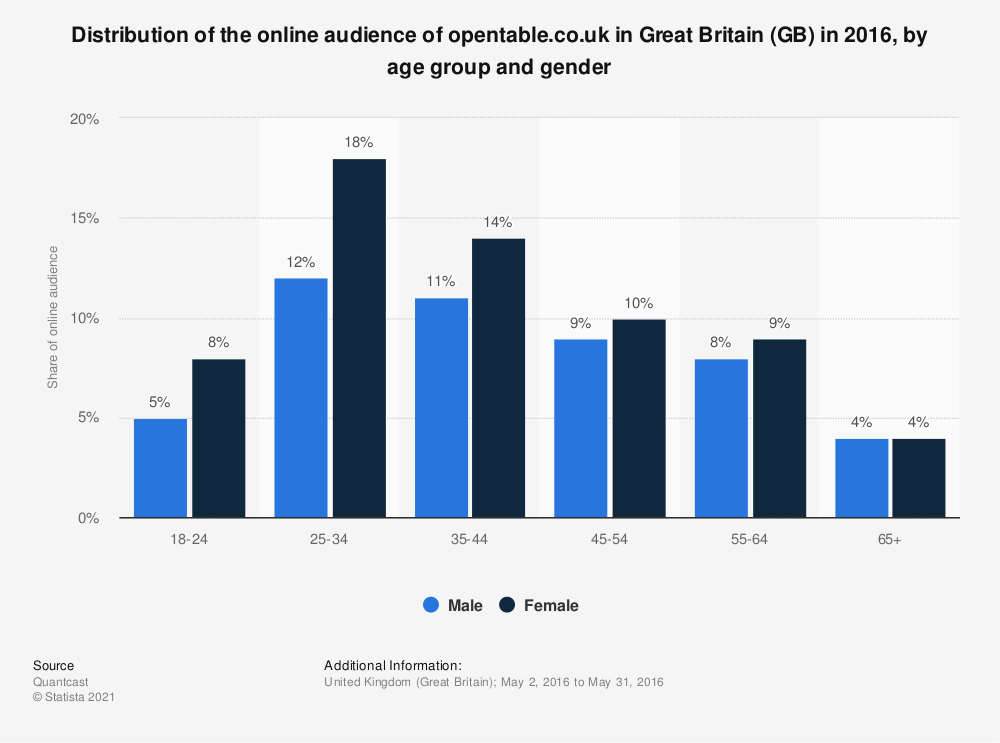 Statistic: Distribution of the online audience of opentable.co.uk in Great Britain (GB) in 2016, by age group and gender | Statista