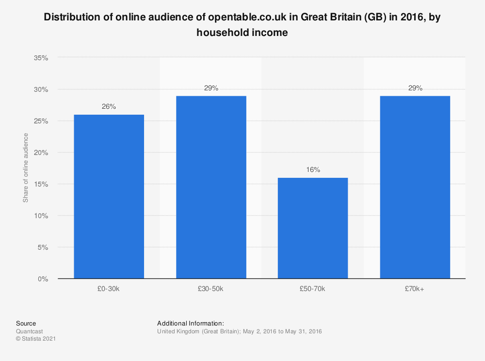 Statistic: Distribution of online audience of opentable.co.uk in Great Britain (GB) in 2016, by household income | Statista