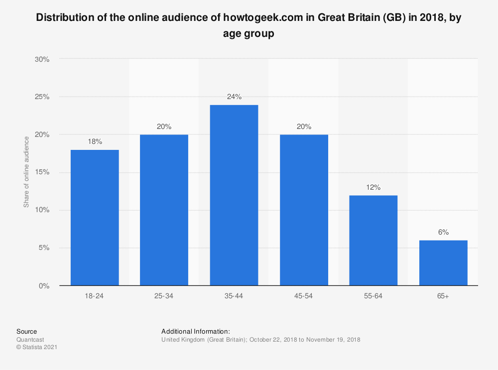 Statistic: Distribution of the online audience of howtogeek.com in Great Britain (GB) in 2018, by age group | Statista
