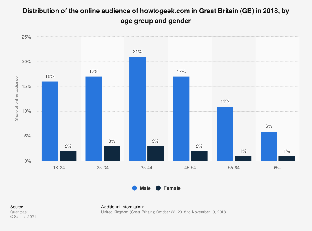 Statistic: Distribution of the online audience of howtogeek.com in Great Britain (GB) in 2018, by age group and gender | Statista