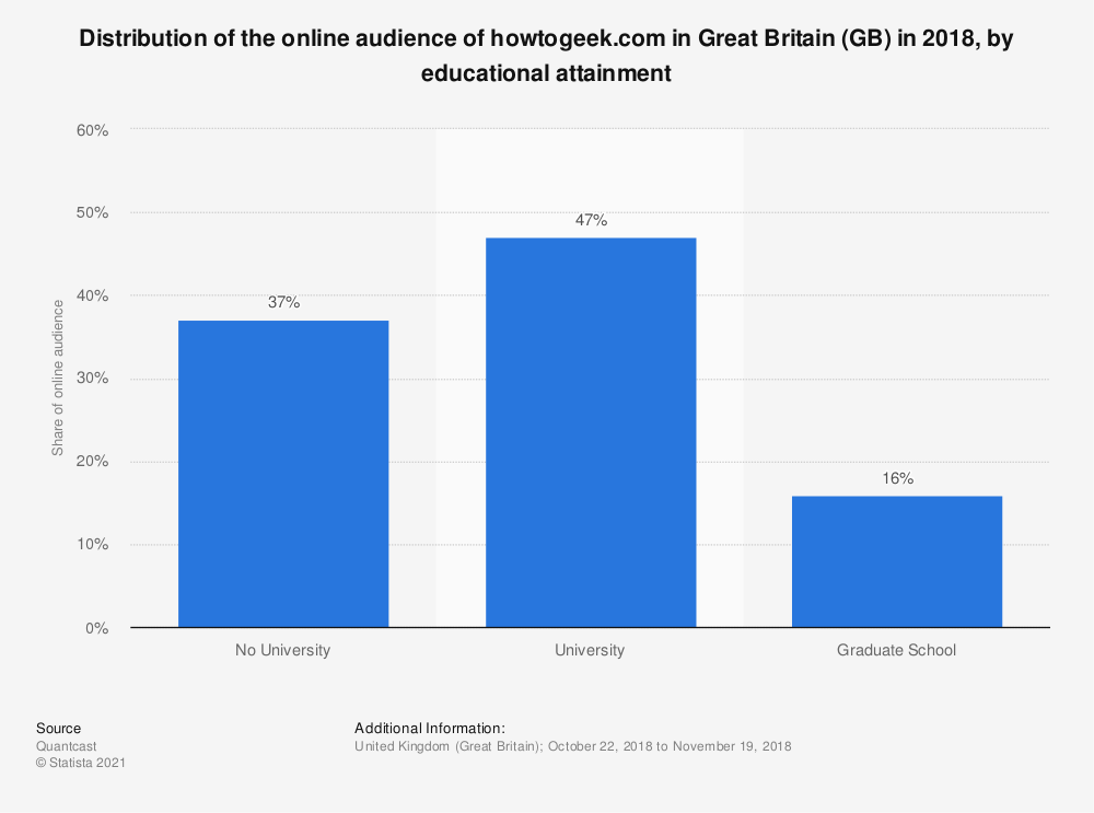Statistic: Distribution of the online audience of howtogeek.com in Great Britain (GB) in 2018, by educational attainment | Statista