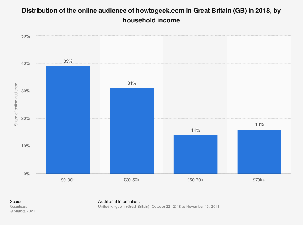 Statistic: Distribution of the online audience of howtogeek.com in Great Britain (GB) in 2018, by household income | Statista