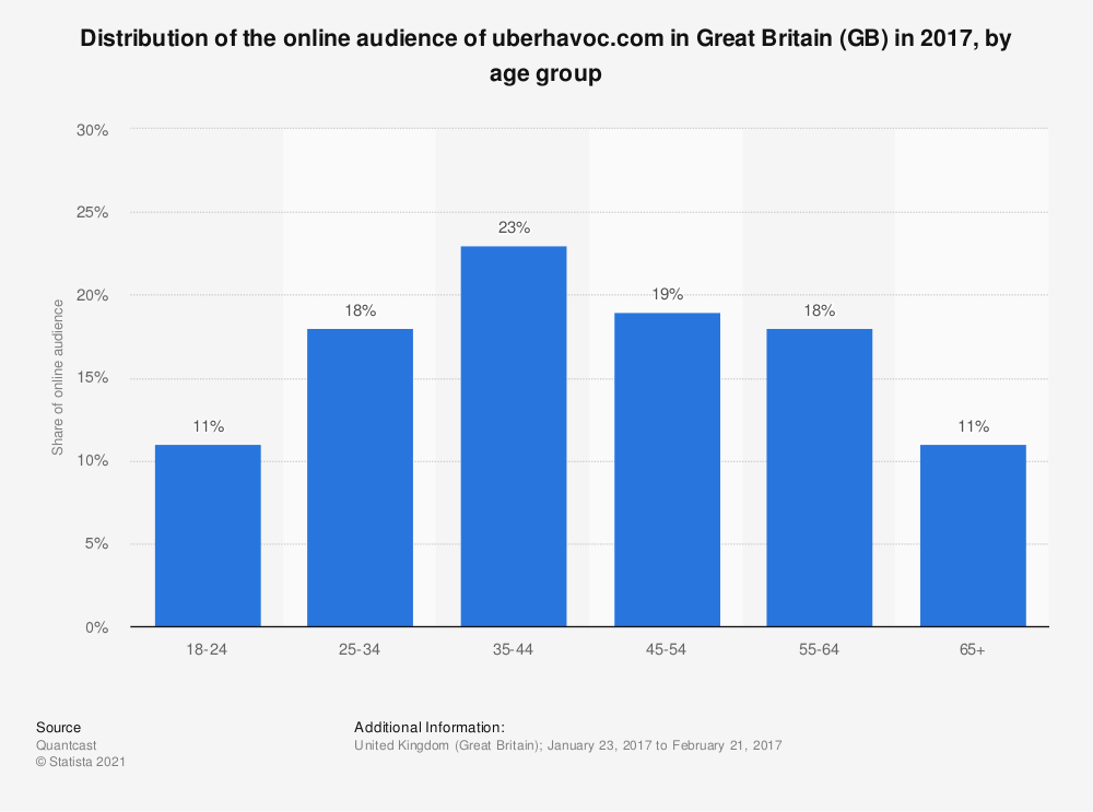 Statistic: Distribution of the online audience of uberhavoc.com in Great Britain (GB) in 2017, by age group | Statista