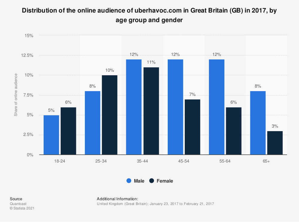 Statistic: Distribution of the online audience of uberhavoc.com in Great Britain (GB) in 2017, by age group and gender | Statista