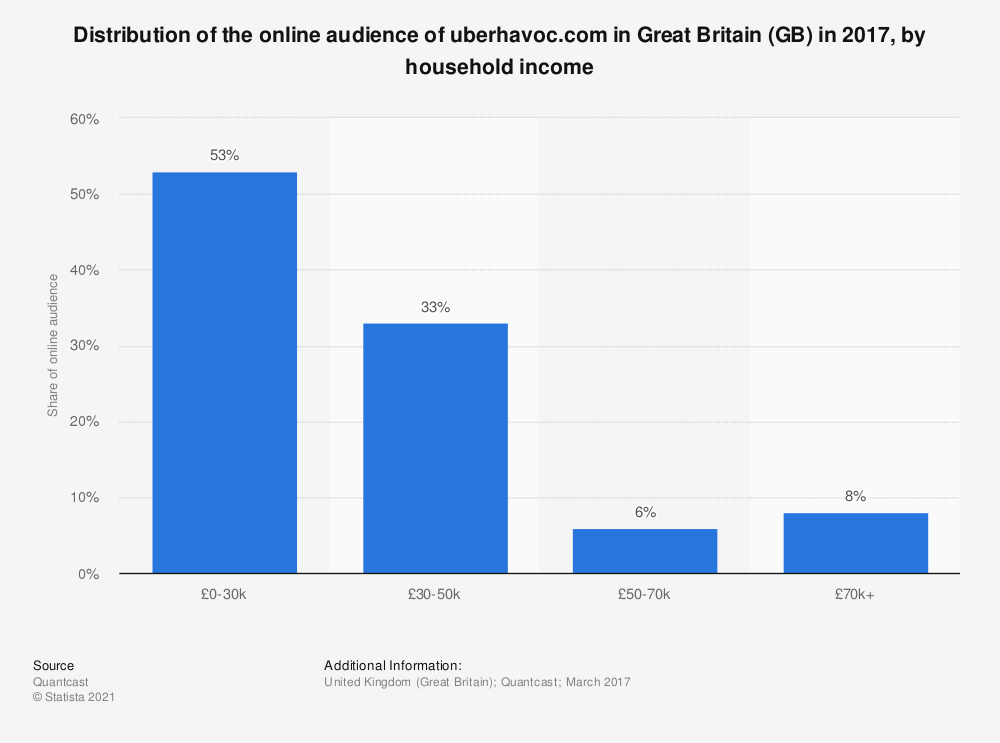 Statistic: Distribution of the online audience of uberhavoc.com in Great Britain (GB) in 2017, by household income | Statista