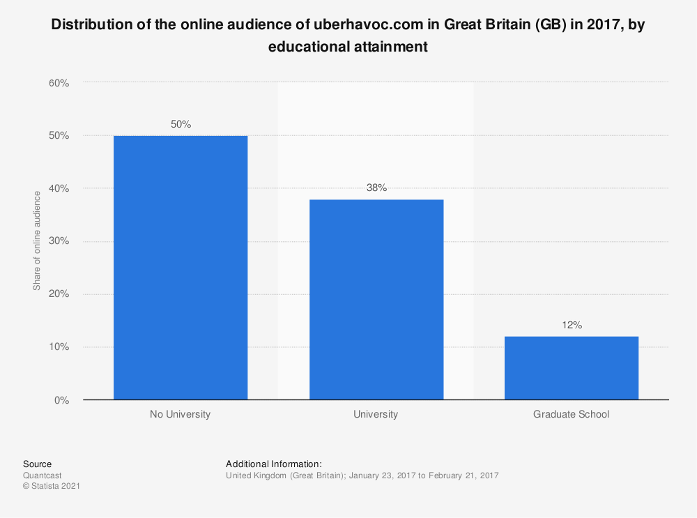 Statistic: Distribution of the online audience of uberhavoc.com in Great Britain (GB) in 2017, by educational attainment | Statista