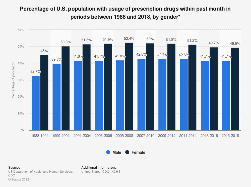 Statistic: Percentage of U.S. population with usage of prescription drugs within past month in periods between 1988 and 2018, by gender* | Statista