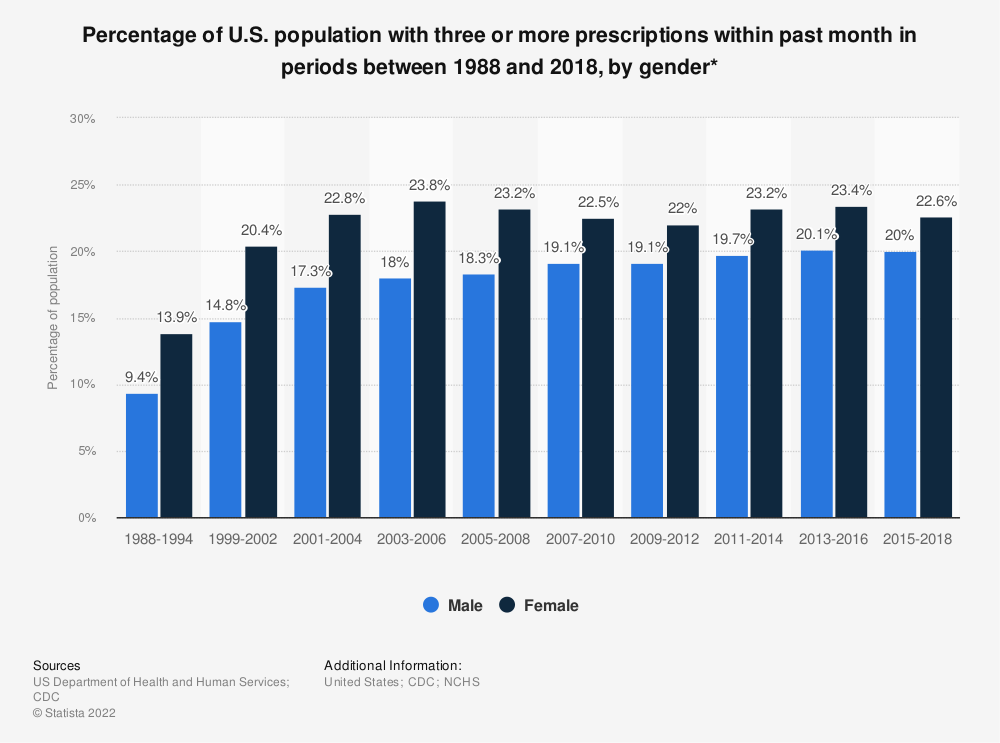 Statistic: Percentage of U.S. population with three or more prescriptions within past month in periods between 1988 and 2014, by gender* | Statista