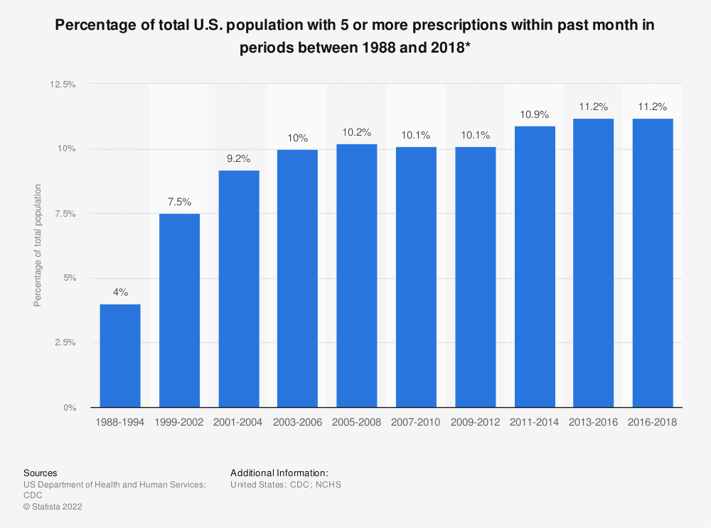 Statistic: Percentage of total U.S. population with 5 or more prescriptions within past month in periods between 1988 and 2016* | Statista