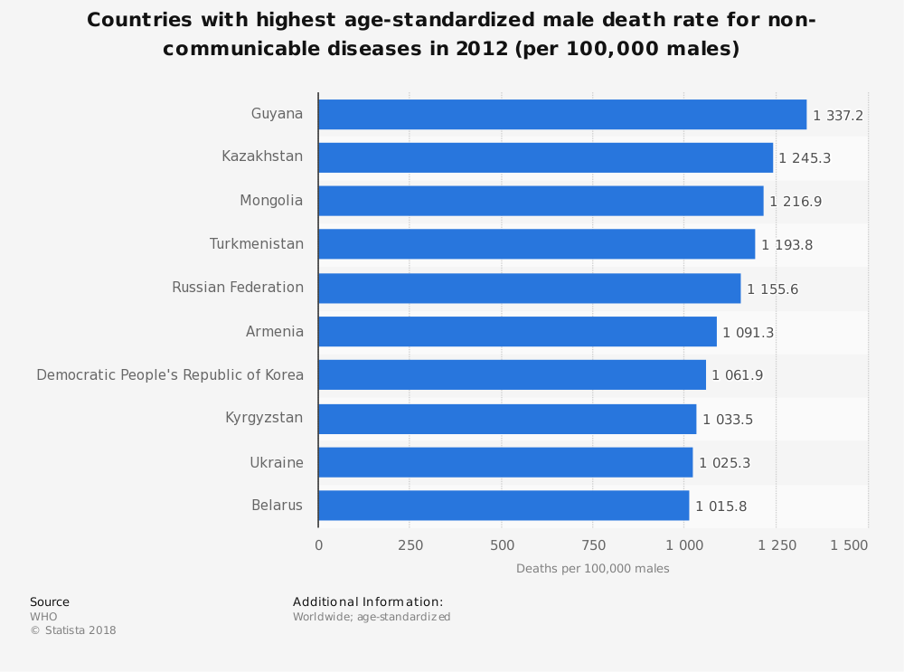 Statistic: Countries with highest age-standardized male death rate for non-communicable diseases in 2012 (per 100,000 males) | Statista