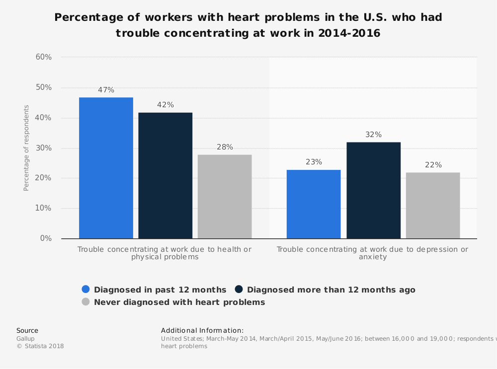 Statistic: Percentage of workers with heart problems in the U.S. who had trouble concentrating at work in 2014-2016 | Statista