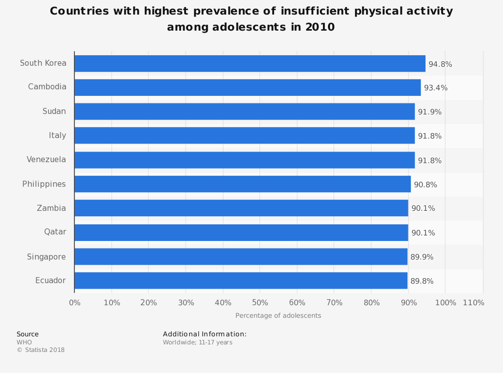 Statistic: Countries with highest prevalence of insufficient physical activity among adolescents in 2010 | Statista