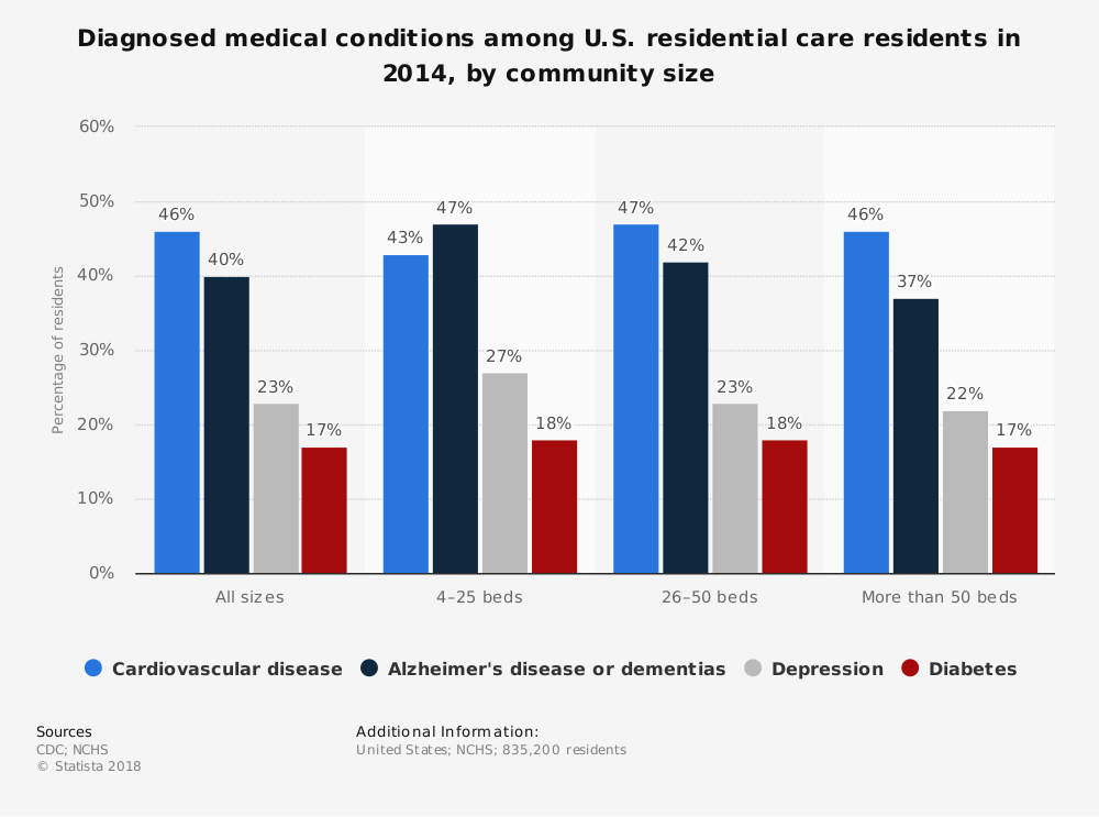 Statistic: Diagnosed medical conditions among U.S. residential care residents in 2014, by community size | Statista