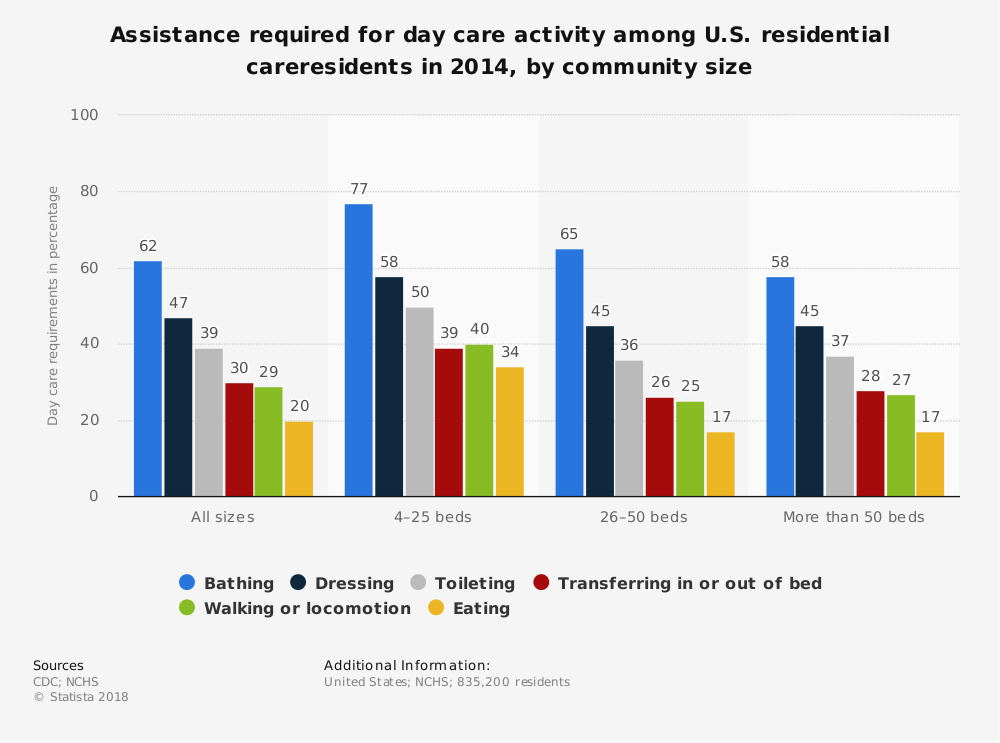 Statistic: Assistance required for day care activity among U.S. residential careresidents in 2014, by community size | Statista