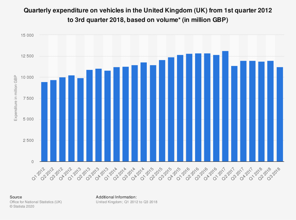 Statistic: Quarterly expenditure on vehicles in the United Kingdom (UK) from 1st quarter 2012 to 3rd quarter 2018, based on volume* (in million GBP) | Statista