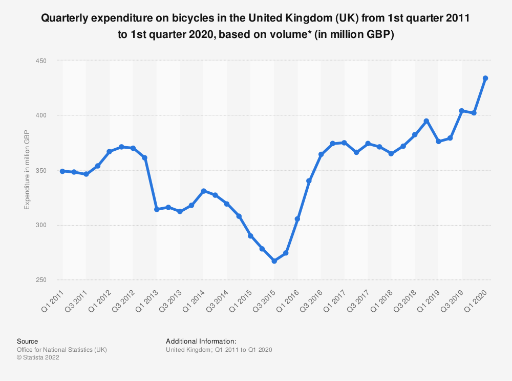 Statistic: Quarterly expenditure on bicycles in the United Kingdom (UK) from 1st quarter 2012 to 3rd quarter 2018, based on volume* (in million GBP) | Statista
