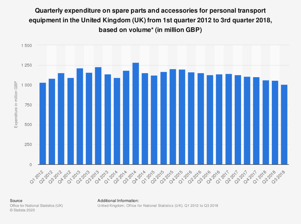 Statistic: Quarterly expenditure on spare parts and accessories for personal transport equipment in the United Kingdom (UK) from 1st quarter 2012 to 3rd quarter 2018, based on volume* (in million GBP) | Statista
