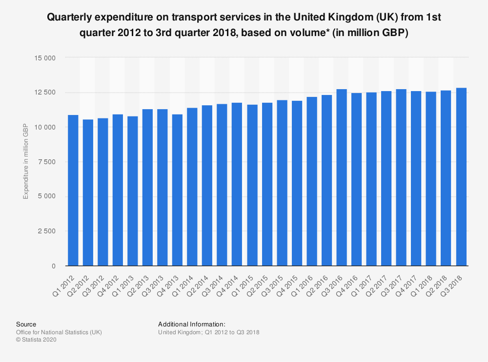 Statistic: Quarterly expenditure on transport services in the United Kingdom (UK) from 1st quarter 2012 to 3rd quarter 2018, based on volume* (in million GBP) | Statista