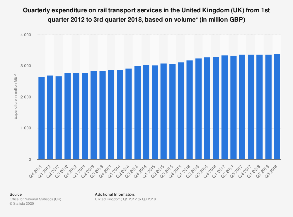 Statistic: Quarterly expenditure on rail transport services in the United Kingdom (UK) from 1st quarter 2012 to 3rd quarter 2018, based on volume* (in million GBP) | Statista