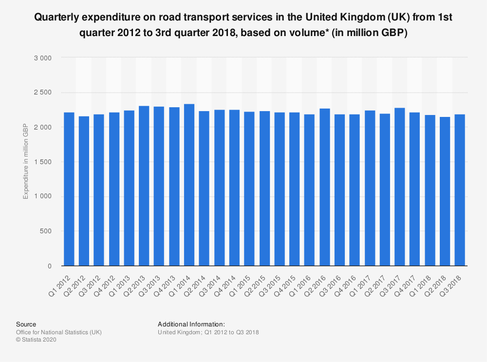 Statistic: Quarterly expenditure on road transport services in the United Kingdom (UK) from 1st quarter 2012 to 3rd quarter 2018, based on volume* (in million GBP) | Statista