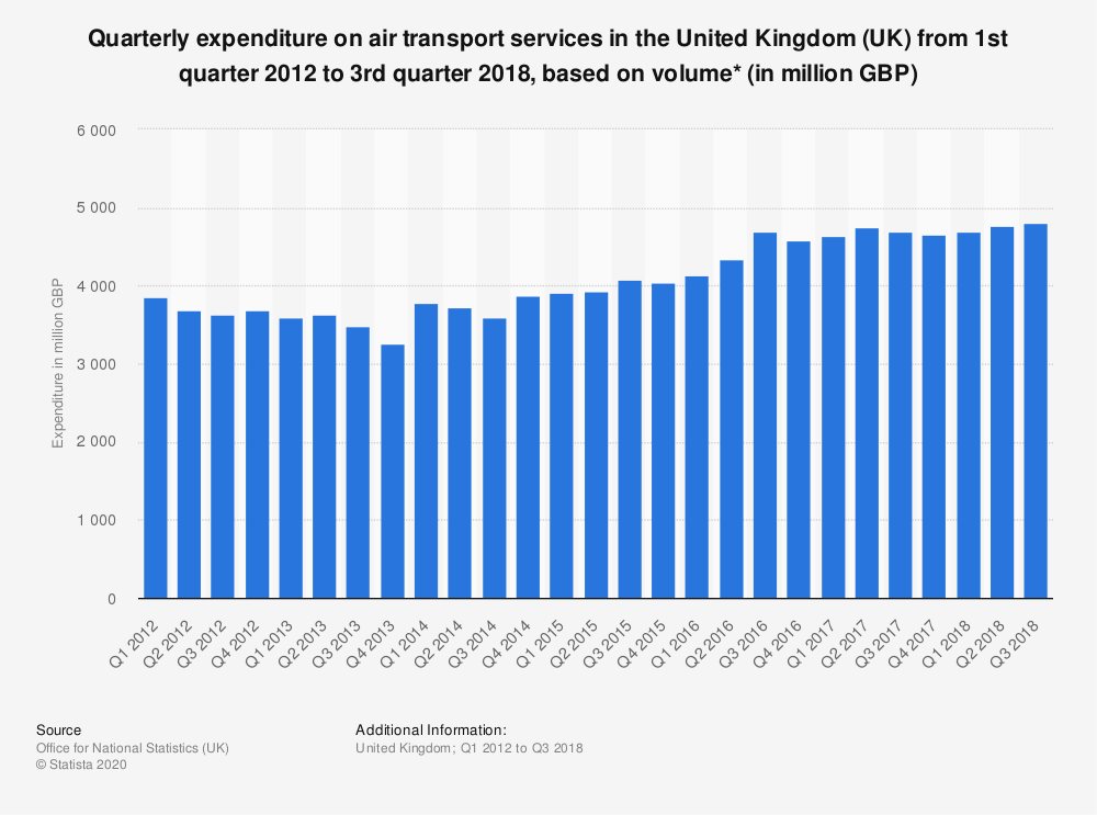 Statistic: Quarterly expenditure on air transport services in the United Kingdom (UK) from 1st quarter 2012 to 3rd quarter 2018, based on volume* (in million GBP) | Statista