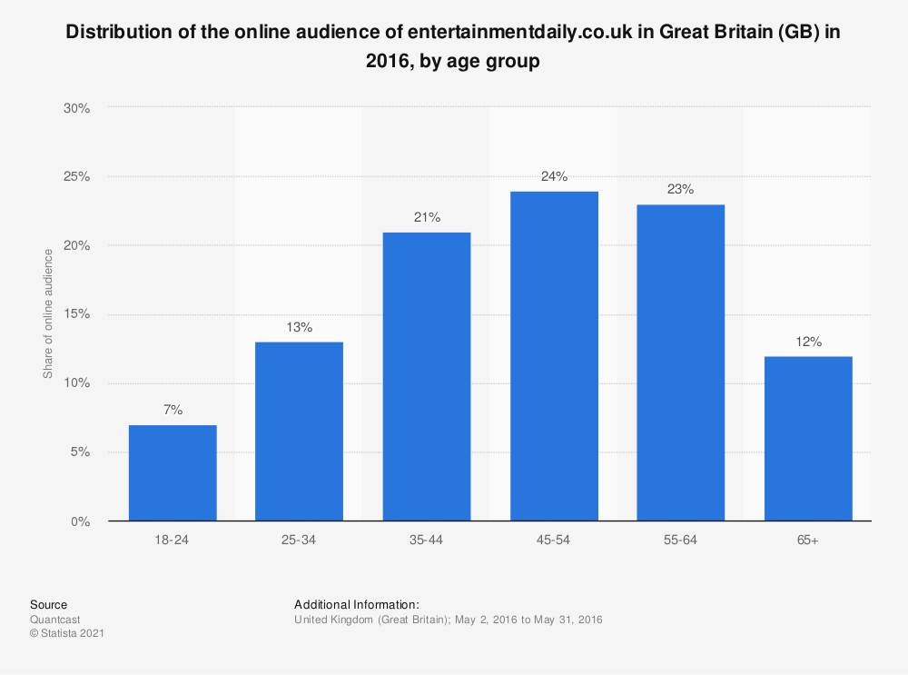 Statistic: Distribution of the online audience of entertainmentdaily.co.uk in Great Britain (GB) in 2016, by age group | Statista