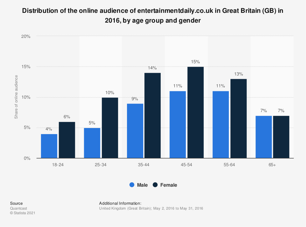 Statistic: Distribution of the online audience of entertainmentdaily.co.uk in Great Britain (GB) in 2016, by age group and gender | Statista