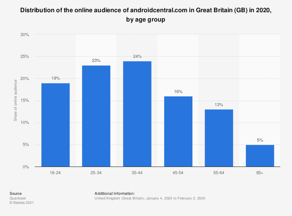 Statistic: Distribution of the online audience of androidcentral.com in Great Britain (GB) in 2020, by age group | Statista