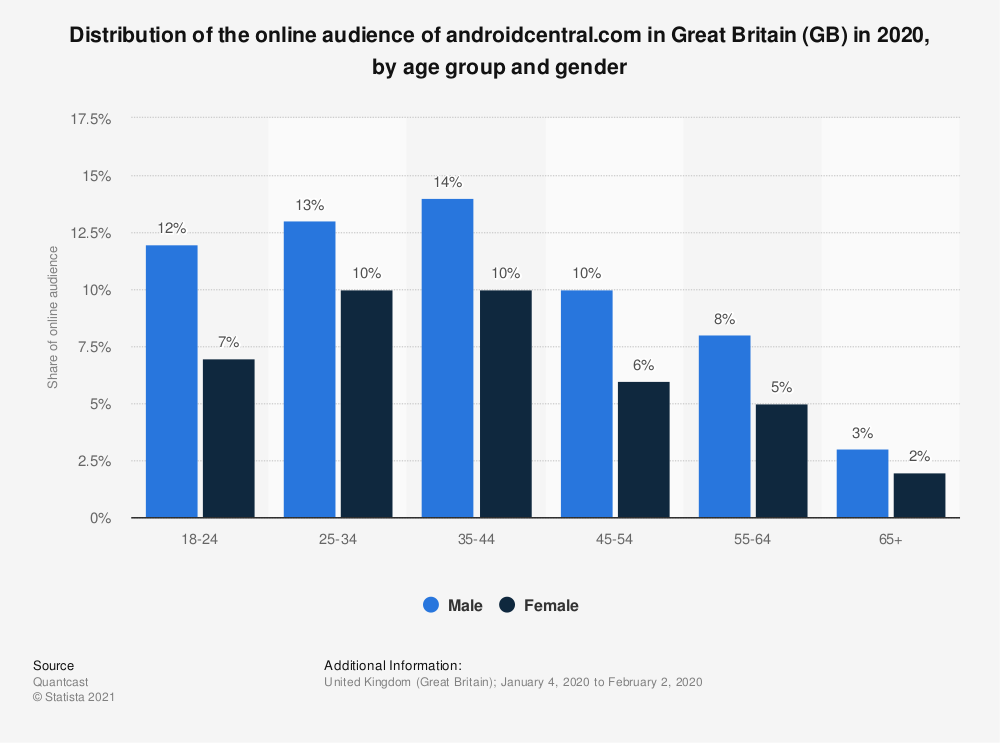 Statistic: Distribution of the online audience of androidcentral.com in Great Britain (GB) in 2018, by age group and gender | Statista