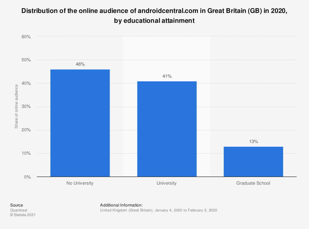 Statistic: Distribution of the online audience of androidcentral.com in Great Britain (GB) in 2018, by educational attainment | Statista