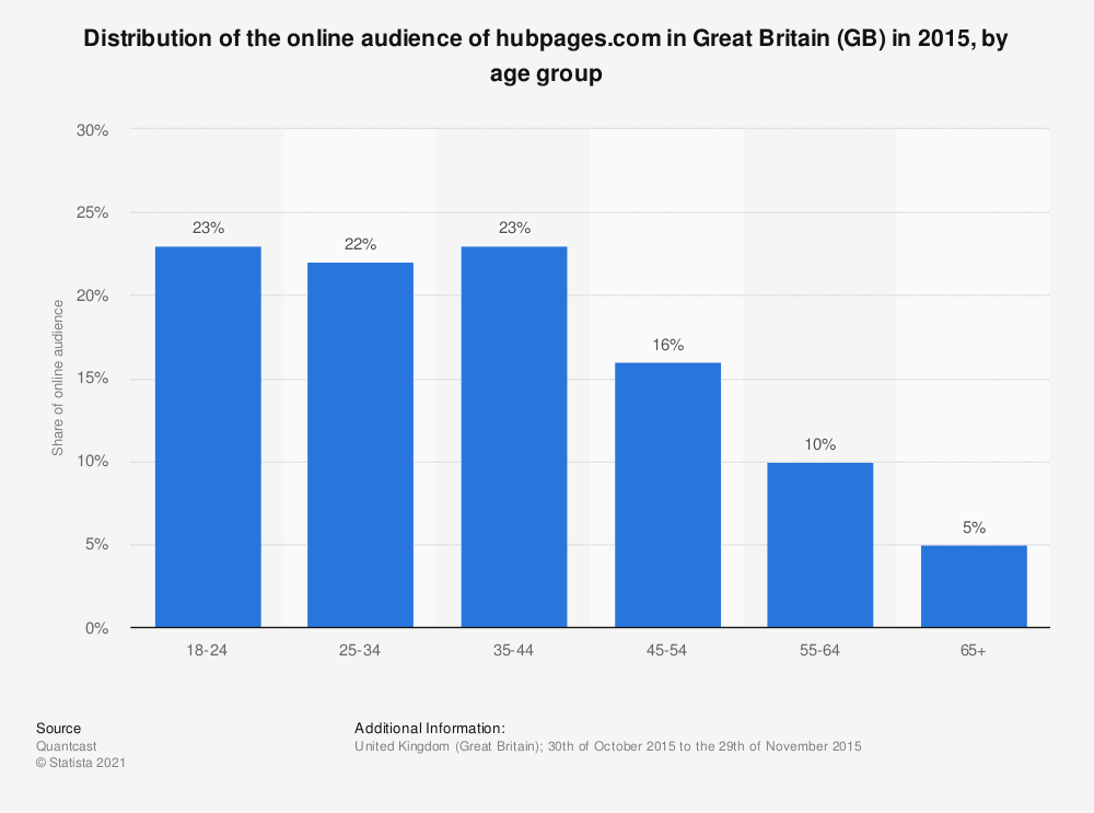 Statistic: Distribution of the online audience of hubpages.com in Great Britain (GB) in 2015, by age group | Statista
