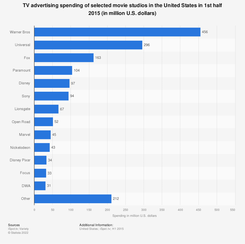 Statistic: TV advertising spending of selected movie studios in the United States in 1st half 2015 (in million U.S. dollars) | Statista