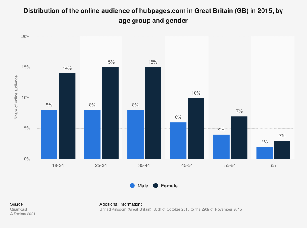Statistic: Distribution of the online audience of hubpages.com in Great Britain (GB) in 2015, by age group and gender | Statista